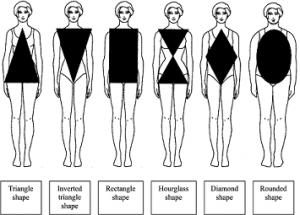 Body-Chart on how to accessorize for body type